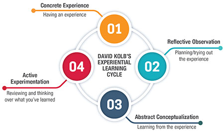 The ECHO Model of Experiential Learning